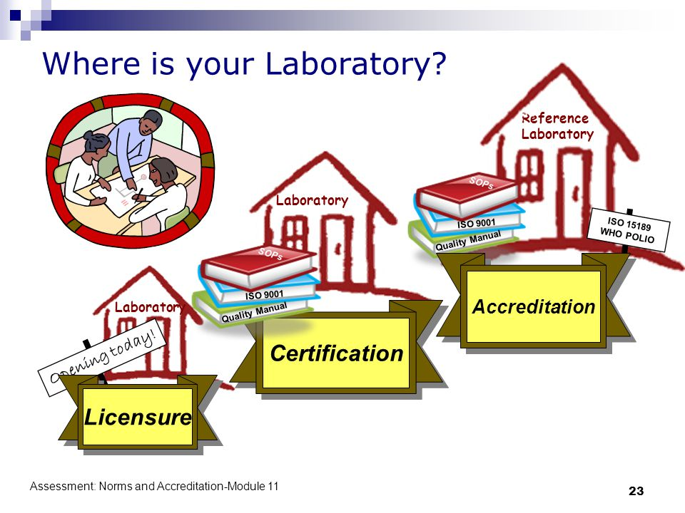 Assessment: Norms and Accreditation-Module 11 23 Laboratory Opening today! Licensure Laboratory Certification ISO 9001 Quality Manual SOPs Reference L