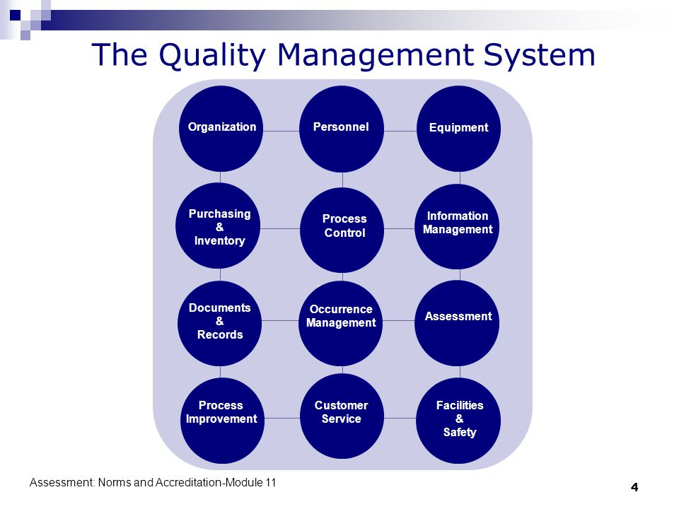 Assessment: Norms and Accreditation-Module 11 4 The Quality Management System OrganizationPersonnel Equipment Purchasing & Inventory Process Control I
