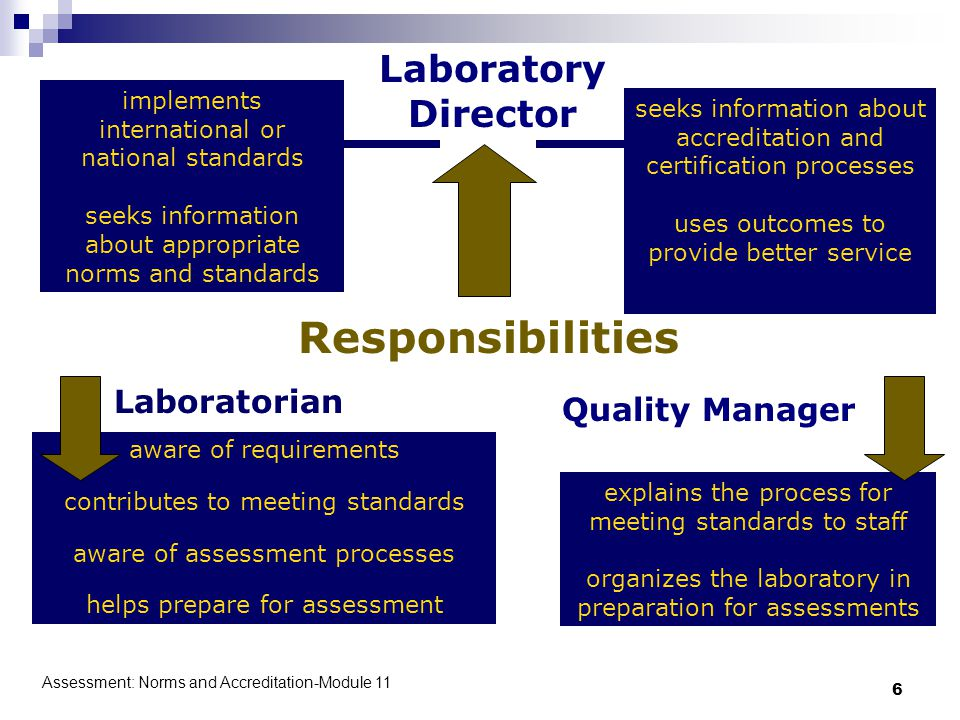 Assessment: Norms and Accreditation-Module 11 6 explains the process for meeting standards to staff organizes the laboratory in preparation for assessments aware of requirements contributes to meeting standards aware of assessment processes helps prepare for assessment Responsibilities implements international or national standards seeks information about appropriate norms and standards seeks information about accreditation and certification processes uses outcomes to provide better service Laboratorian Quality Manager Laboratory Director