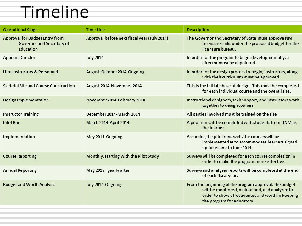 Timeline Operational StageTime LineDescription Approval for Budget Entry from Governor and Secretary of Education Approval before next fiscal year (Ju