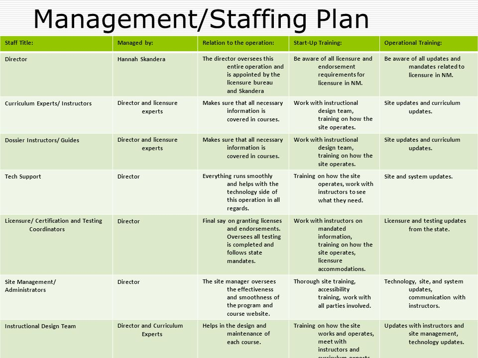 Management/Staffing Plan Staff Title:Managed by:Relation to the operation:Start-Up Training:Operational Training: DirectorHannah SkanderaThe director