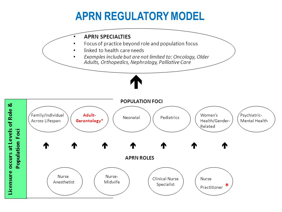 APRN REGULATORY MODEL APRN SPECIALTIES Focus of practice beyond role and population focus linked to health care needs Examples include but are not lim