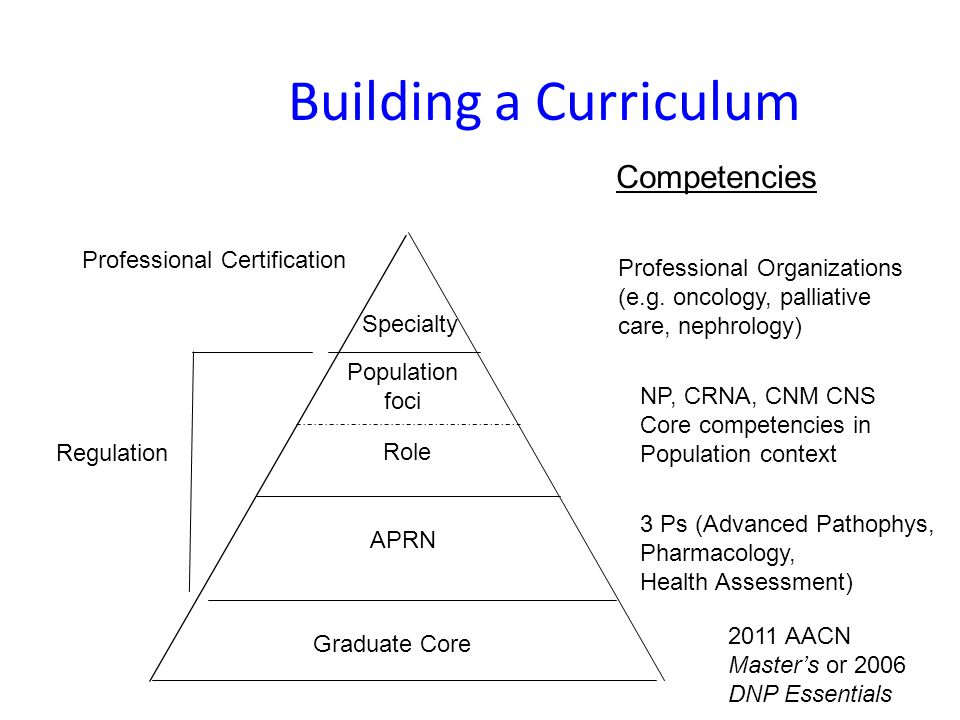 Building a Curriculum APRN Role Population foci Specialty Regulation Competencies 3 Ps (Advanced Pathophys, Pharmacology, Health Assessment) NP, CRNA, CNM CNS Core competencies in Population context Professional Organizations (e.g.