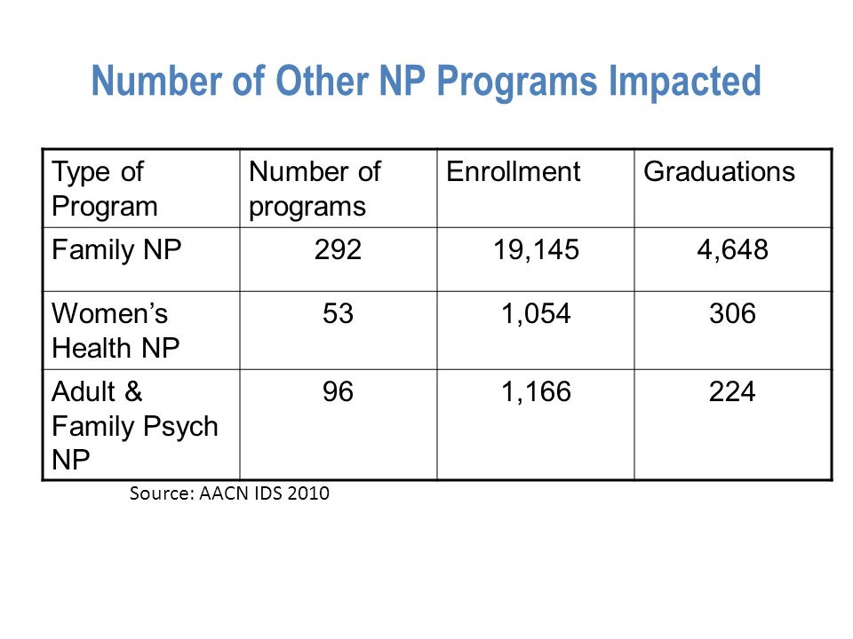 Number of Other NP Programs Impacted Type of Program Number of programs EnrollmentGraduations Family NP29219,1454,648 Women's Health NP 531,054306 Adult & Family Psych NP 961,166224 Source: AACN IDS 2010