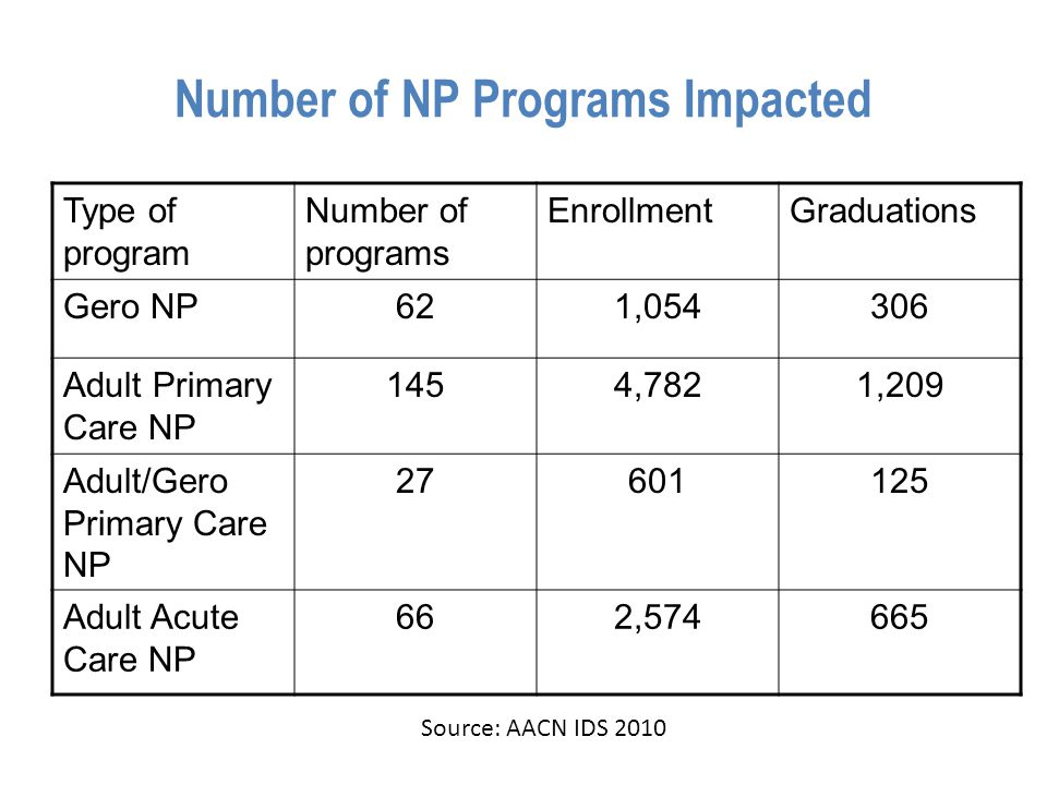 Number of NP Programs Impacted Type of program Number of programs EnrollmentGraduations Gero NP621,054306 Adult Primary Care NP 1454,7821,209 Adult/Ge