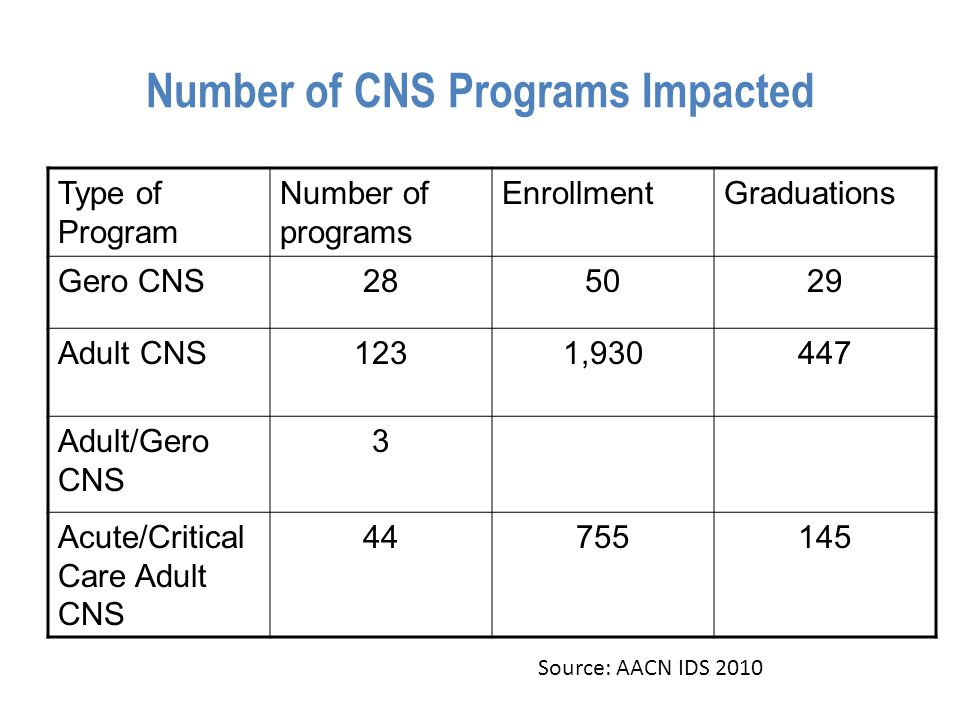 Number of CNS Programs Impacted Type of Program Number of programs EnrollmentGraduations Gero CNS285029 Adult CNS1231,930447 Adult/Gero CNS 3 Acute/Critical Care Adult CNS 44755145 Source: AACN IDS 2010