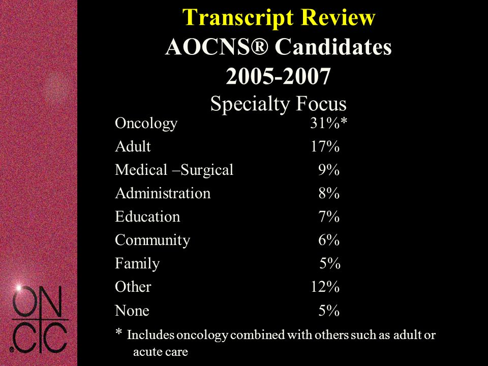 Transcript Review AOCNS® Candidates 2005-2007 Specialty Focus Oncology31%* Adult17% Medical –Surgical 9% Administration 8% Education 7% Community 6% F