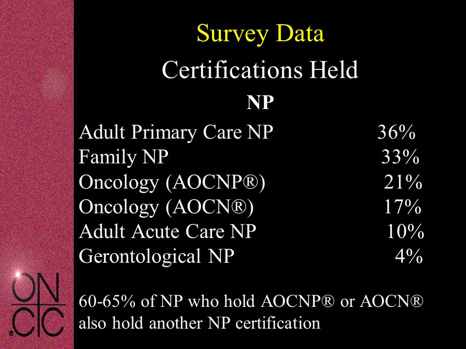Adult Primary Care NP 36% Family NP 33% Oncology (AOCNP®) 21% Oncology (AOCN®) 17% Adult Acute Care NP 10% Gerontological NP 4% 60-65% of NP who hold AOCNP® or AOCN® also hold another NP certification Survey Data Certifications Held NP