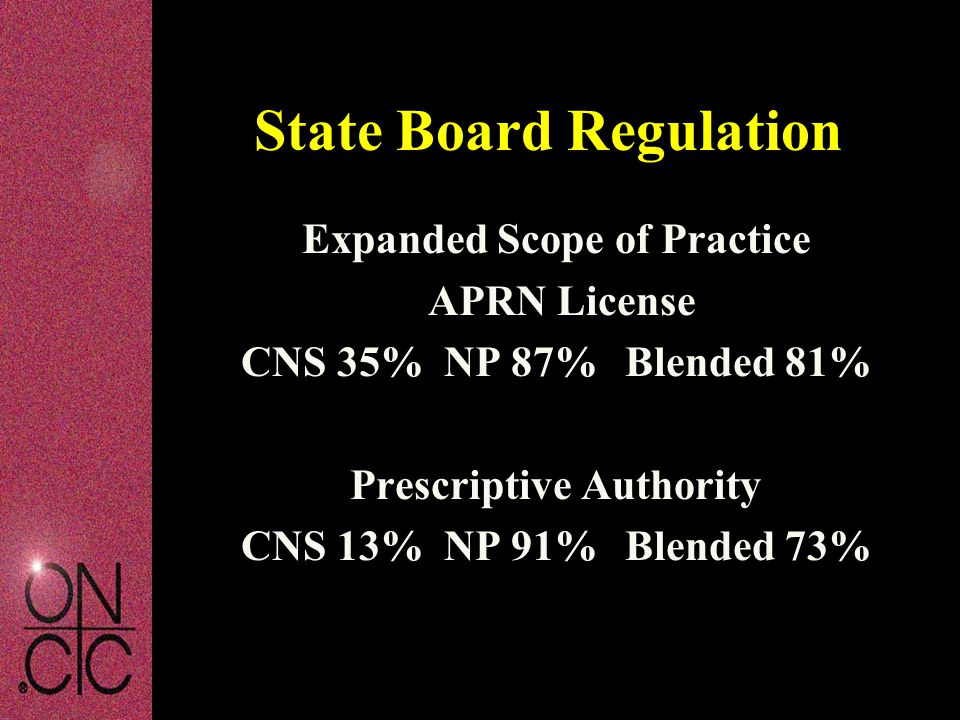 State Board Regulation Expanded Scope of Practice APRN License CNS 35% NP 87%Blended 81% Prescriptive Authority CNS 13% NP 91%Blended 73%