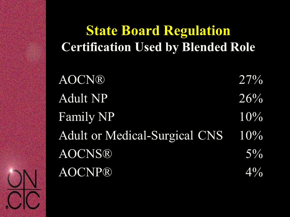 State Board Regulation Certification Used by Blended Role AOCN® 27% Adult NP 26% Family NP 10% Adult or Medical-Surgical CNS 10% AOCNS® 5% AOCNP® 4%