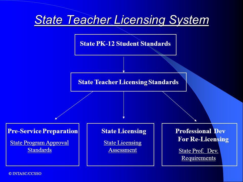 State PK-12 Student Standards State Teacher Licensing Standards Pre-Service Preparation State Licensing Professional Dev For Re-Licensing State Progra