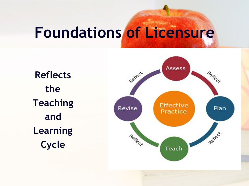 Reflects the Teaching and Learning Cycle