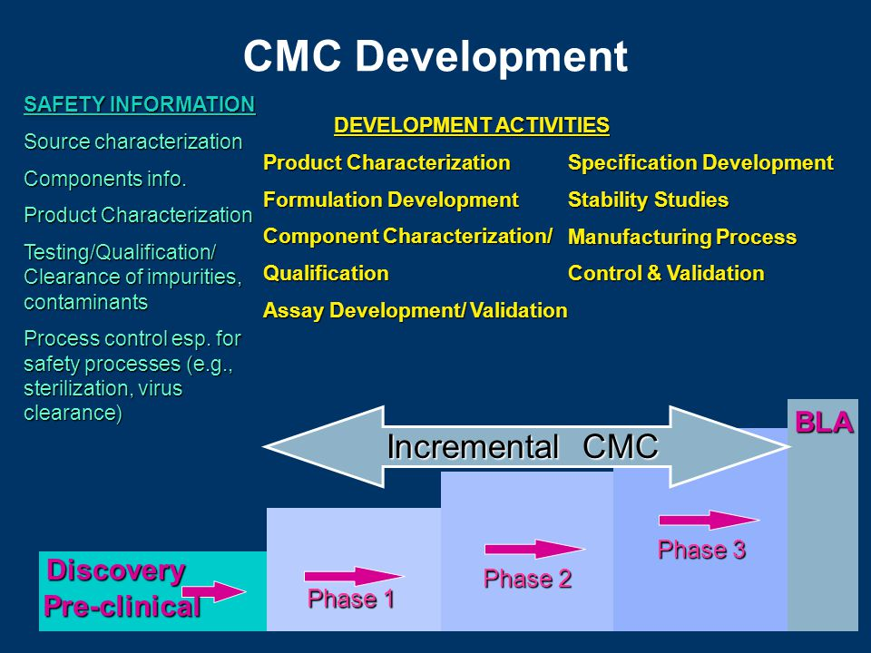 CMC Development SAFETY INFORMATION Source characterization Components info.