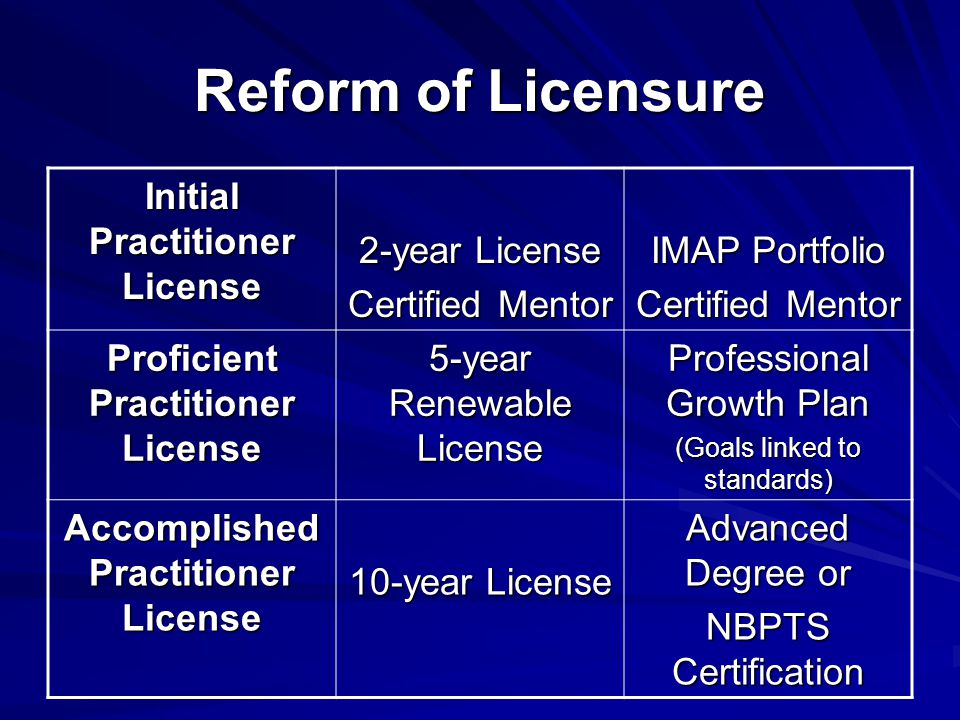 Reform of Licensure Initial Practitioner License 2-year License Certified Mentor IMAP Portfolio Certified Mentor Proficient Practitioner License 5-year Renewable License Professional Growth Plan (Goals linked to standards) Accomplished Practitioner License 10-year License Advanced Degree or NBPTS Certification