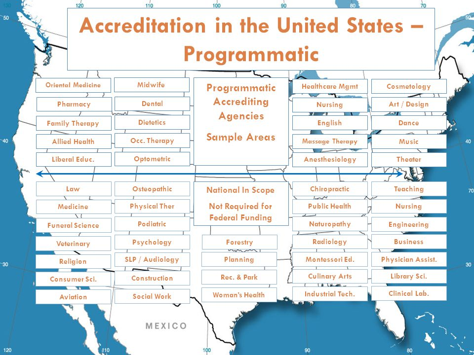 Accreditation in the United States – Programmatic Oriental Medicine Programmatic Accrediting Agencies Sample Areas National In Scope Not Required for Federal Funding Pharmacy Allied Health Liberal Educ.