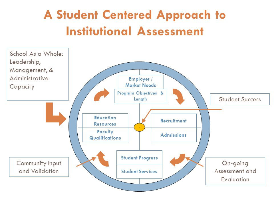 A Student Centered Approach to Institutional Assessment Program Objectives & Length Recruitment Admissions Faculty Qualifications Education Resources