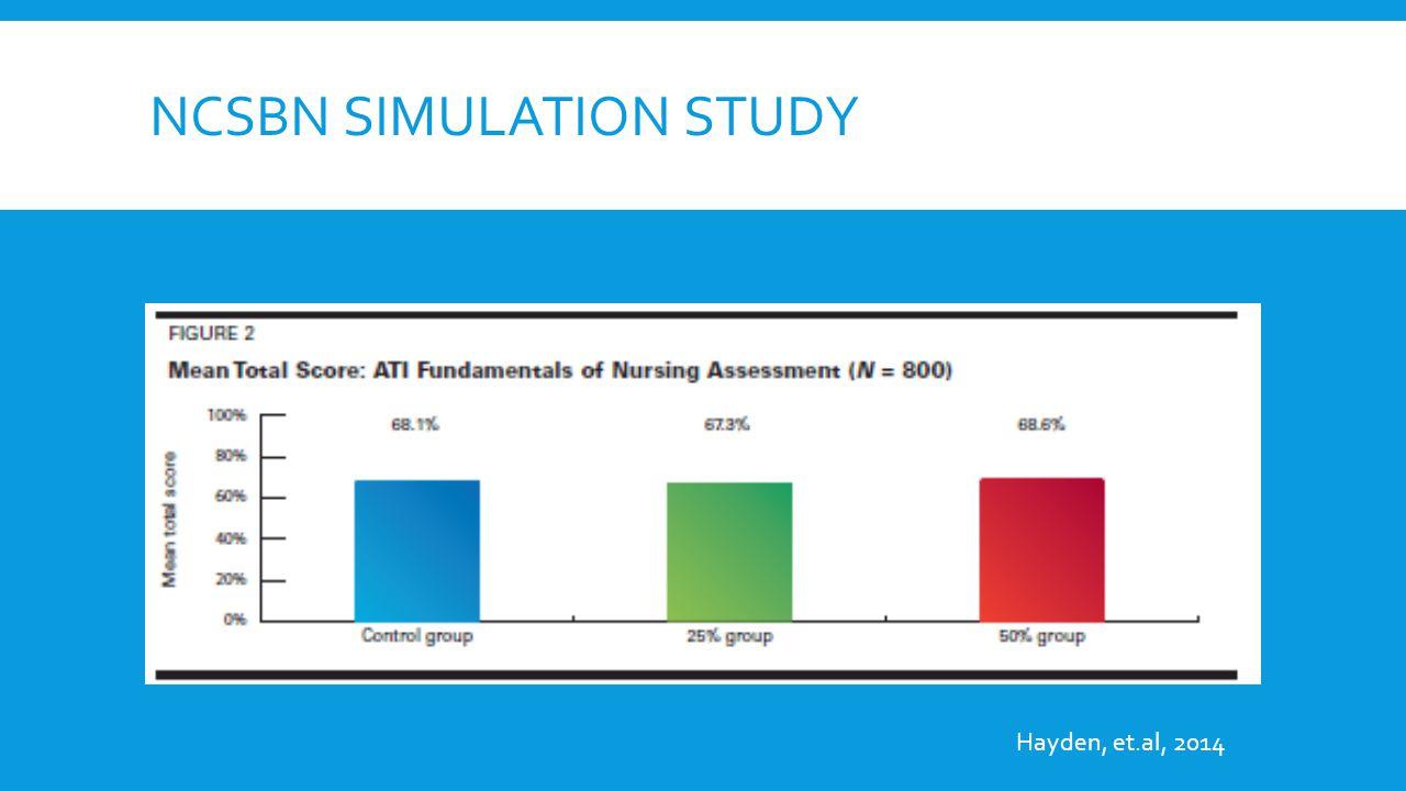 NCSBN SIMULATION STUDY Hayden, et.al, 2014