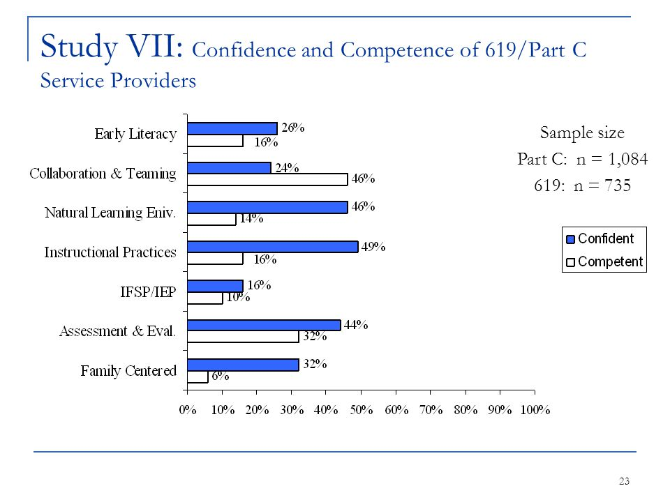 23 Study VII: Confidence and Competence of 619/Part C Service Providers Sample size Part C: n = 1,084 619: n = 735