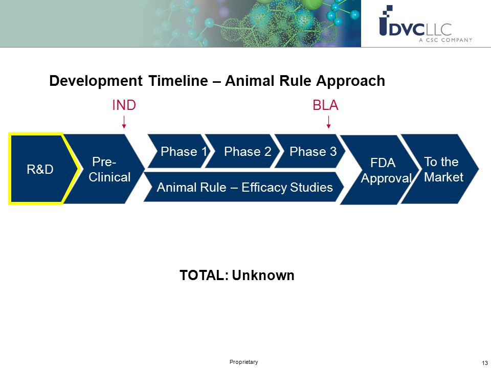 13 Proprietary Development Timeline – Animal Rule Approach R&D Pre- Clinical Phase 1 Phase 2 Phase 3 FDA Approval To the Market TOTAL: Unknown INDBLA Animal Rule – Efficacy Studies
