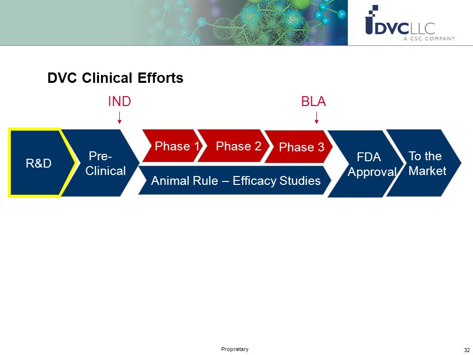 32 Proprietary DVC Clinical Efforts R&D Pre- Clinical Phase 1 Phase 2 Phase 3 FDA Approval To the Market INDBLA Animal Rule – Efficacy Studies
