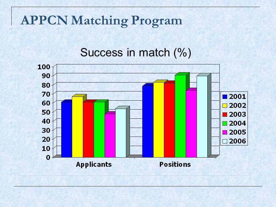 APPCN Matching Program Success in match (%)