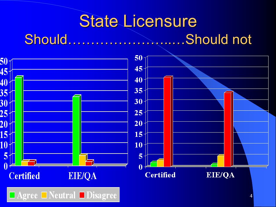 4 State Licensure Should…………………..…Should not