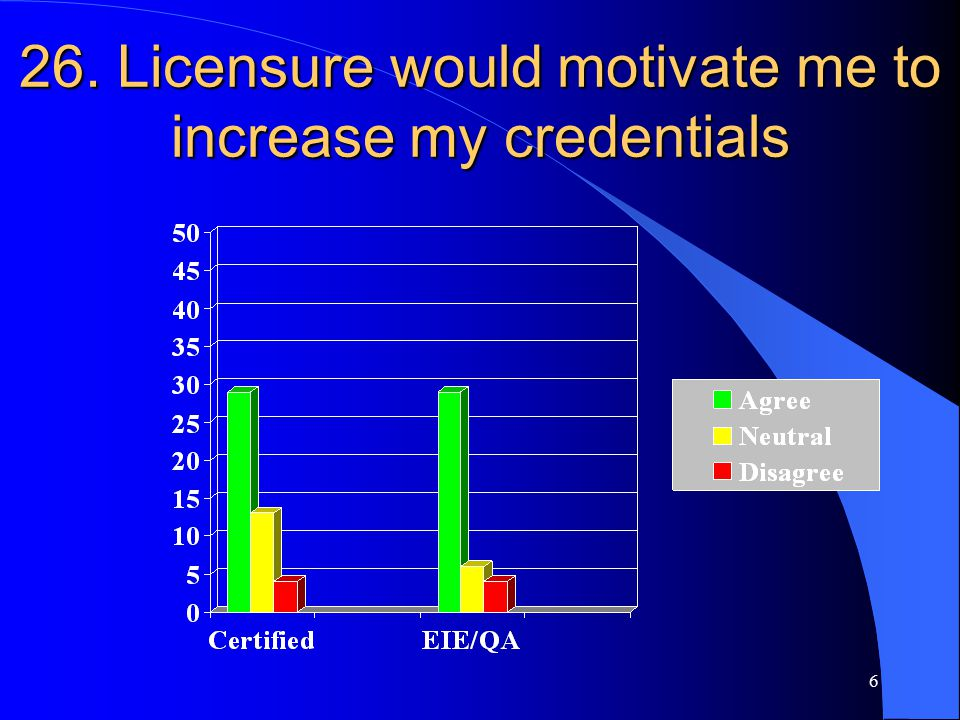 6 26. Licensure would motivate me to increase my credentials