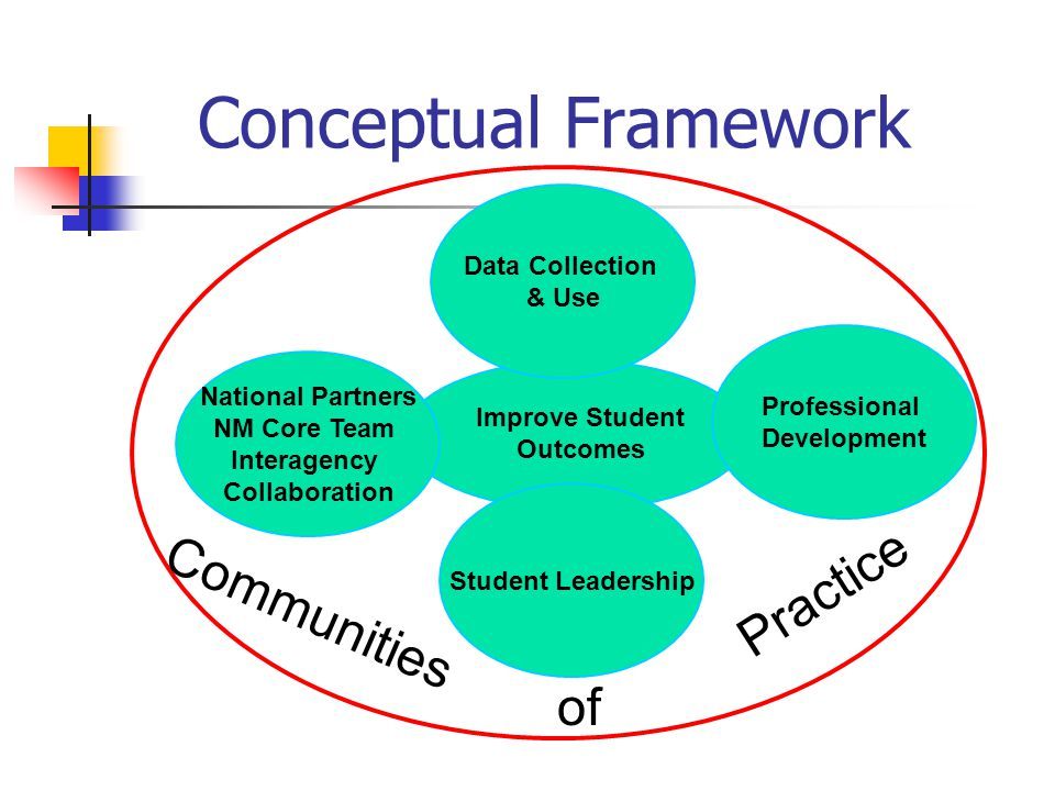 Improve Student Outcomes National Partners NM Core Team Interagency Collaboration Professional Development Student Leadership Data Collection & Use Conceptual Framework Communities of Practice