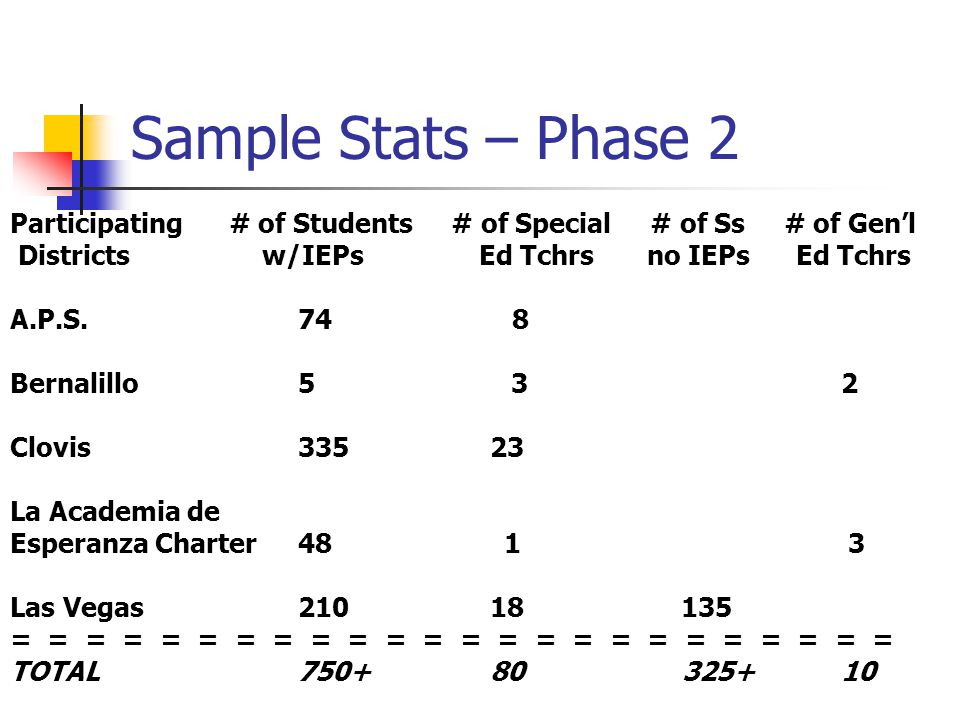 Sample Stats – Phase 2 Participating # of Students # of Special # of Ss # of Gen'l Districts w/IEPs Ed Tchrs no IEPs Ed Tchrs A.P.S.