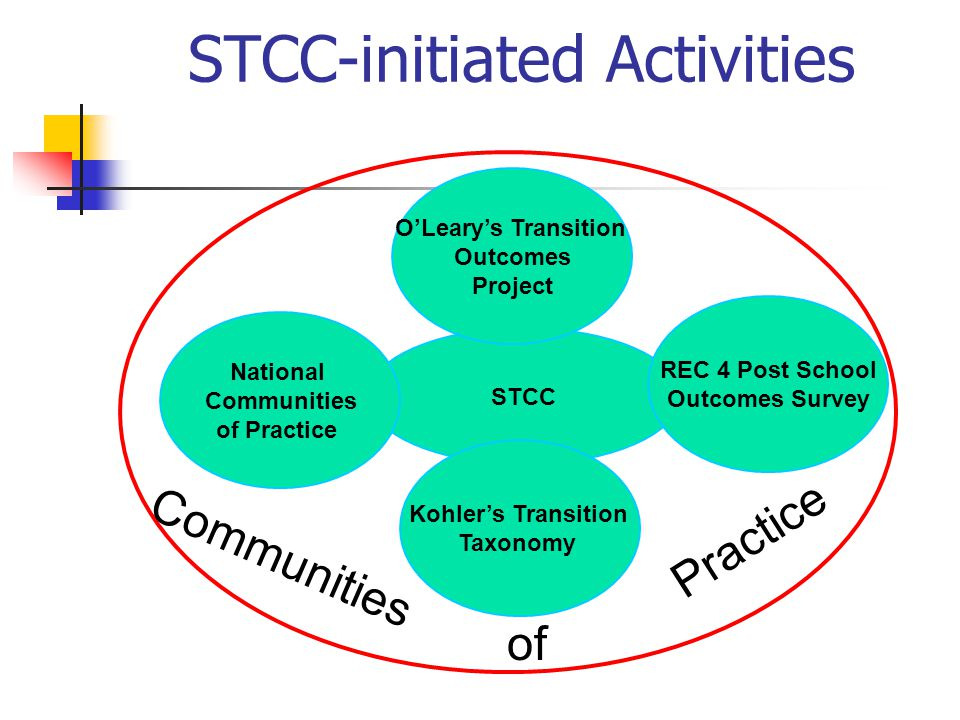 STCC National Communities of Practice REC 4 Post School Outcomes Survey Kohler's Transition Taxonomy O'Leary's Transition Outcomes Project STCC-initia