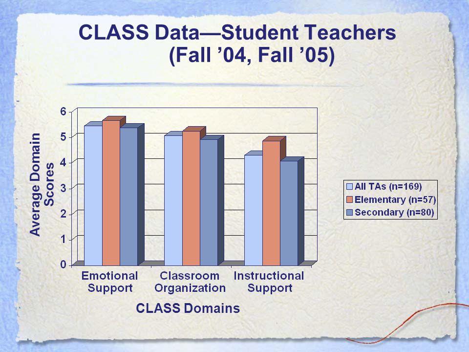 CLASS Data—Student Teachers (Fall '04, Fall '05) CLASS Domains Average Domain Scores