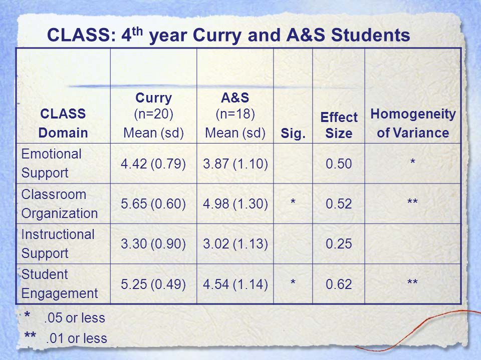 CLASS: 4 th year Curry and A&S Students *.05 or less **.01 or less CLASS Domain Curry (n=20) Mean (sd) A&S (n=18) Mean (sd)Sig. Effect Size Homogeneit