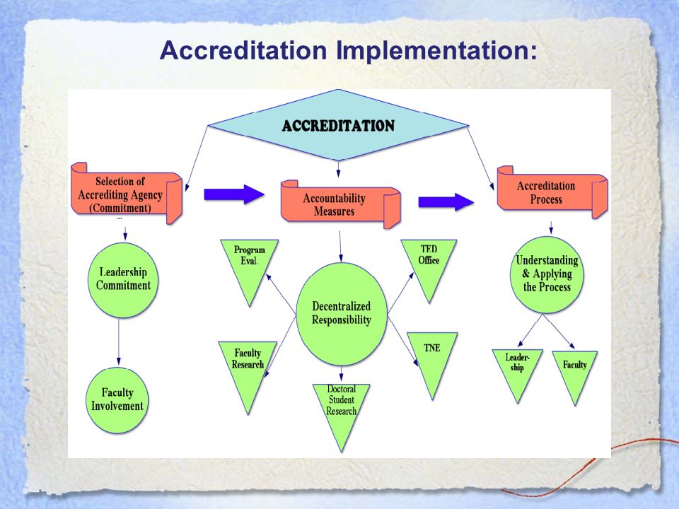 Accreditation Implementation: