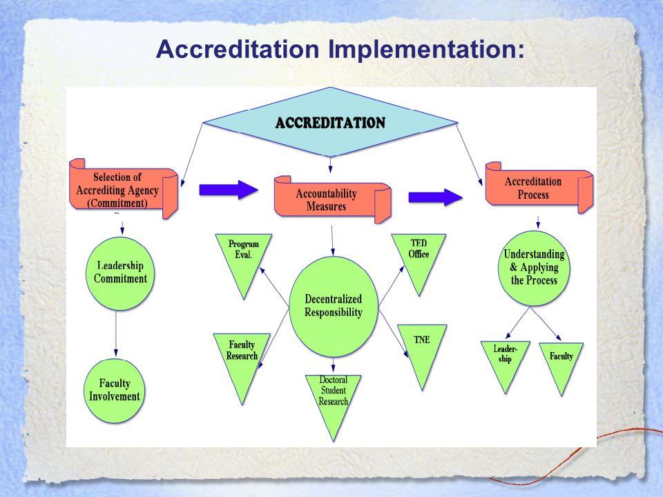 Accreditation Implementation: