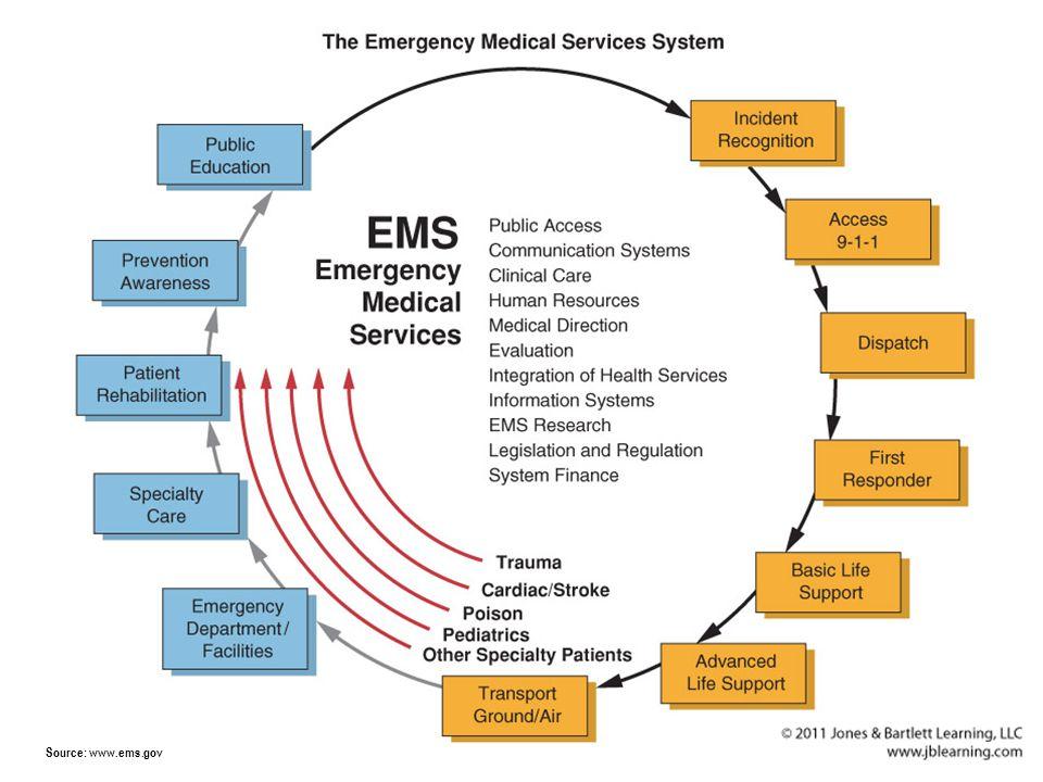 Source: www.ems.gov