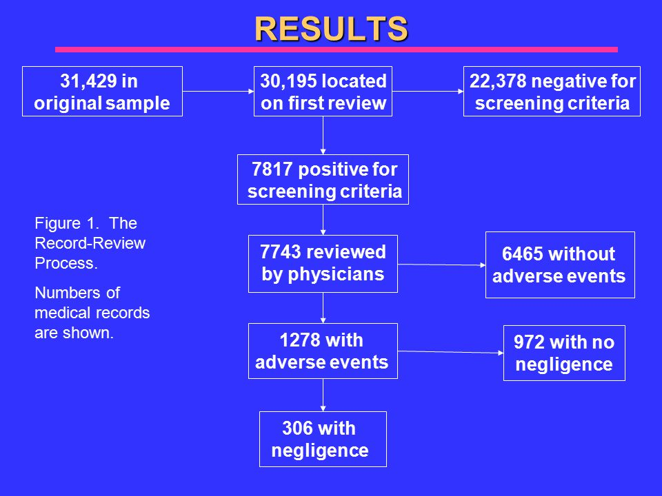 RESULTS 31,429 in original sample 30,195 located on first review 22,378 negative for screening criteria 7817 positive for screening criteria 7743 reviewed by physicians 6465 without adverse events 1278 with adverse events 972 with no negligence 306 with negligence Figure 1.