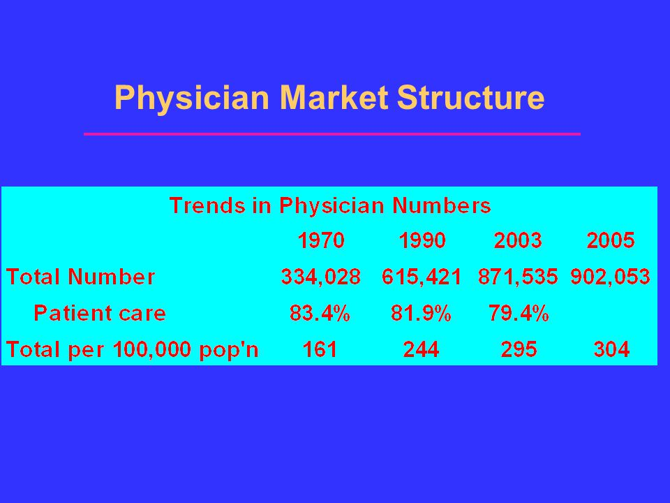 Physician Market Structure