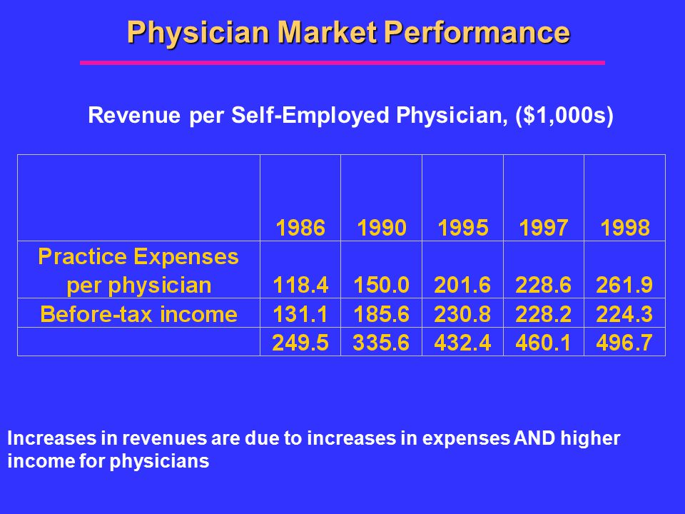 Physician Market Performance Revenue per Self-Employed Physician, ($1,000s) Increases in revenues are due to increases in expenses AND higher income for physicians