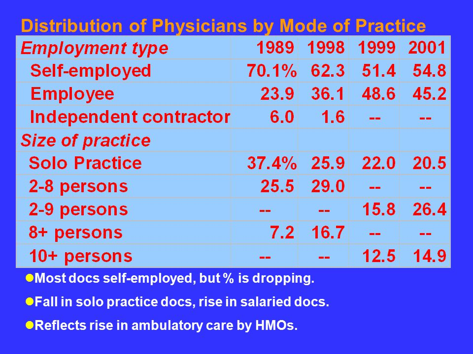 Distribution of Physicians by Mode of Practice lMost docs self-employed, but % is dropping.