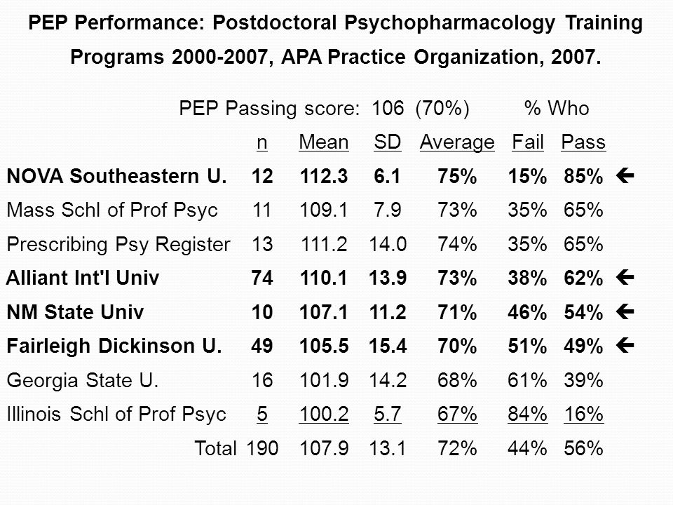 PEP Performance: Postdoctoral Psychopharmacology Training Programs 2000-2007, APA Practice Organization, 2007.
