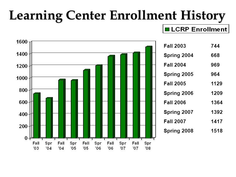 Learning Center Enrollment History Fall 2003744 Spring 2004668 Fall 2004969 Spring 2005964 Fall 20051129 Spring 20061209 Fall 20061364 Spring 20071392 Fall 20071417 Spring 20081518