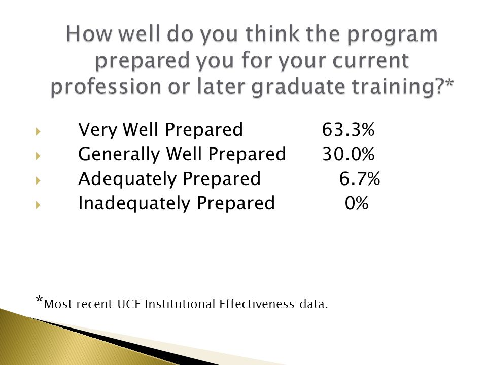 Very Well Prepared63.3%  Generally Well Prepared30.0%  Adequately Prepared 6.7%  Inadequately Prepared 0% * Most recent UCF Institutional Effectiveness data.