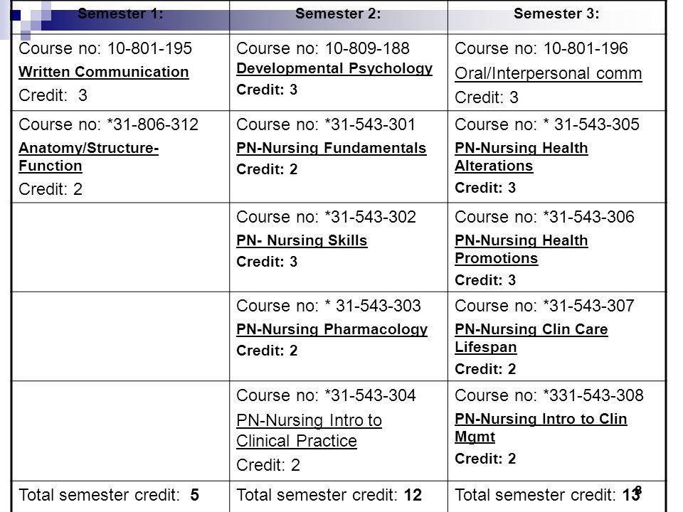 8 Semester 1:Semester 2:Semester 3: Course no: 10-801-195 Written Communication Credit: 3 Course no: 10-809-188 Developmental Psychology Credit: 3 Cou