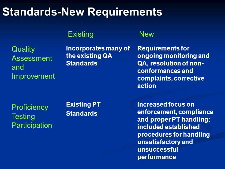 Standards-New Requirements Quality Assessment and Improvement Incorporates many of the existing QA Standards Requirements for ongoing monitoring and Q