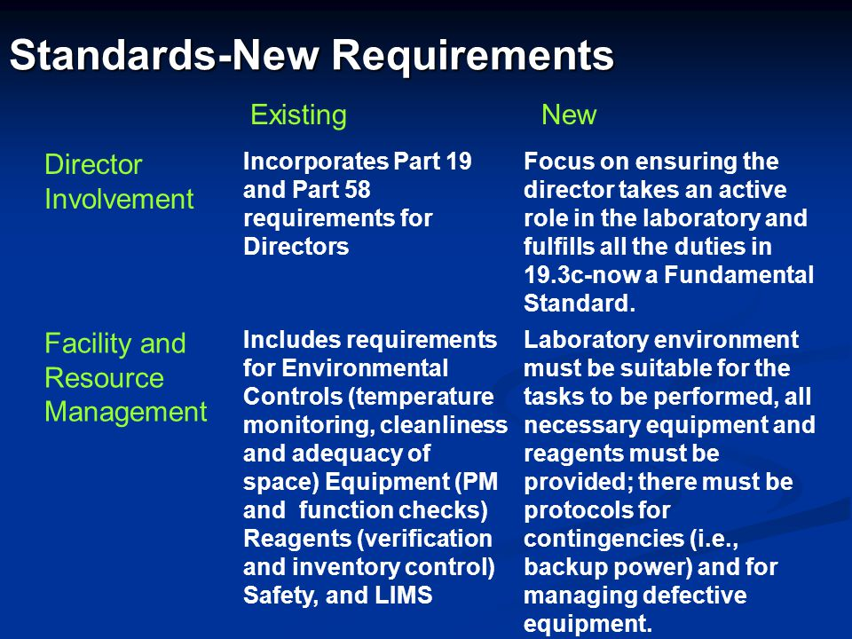 Standards-New Requirements Director Involvement Incorporates Part 19 and Part 58 requirements for Directors Focus on ensuring the director takes an ac