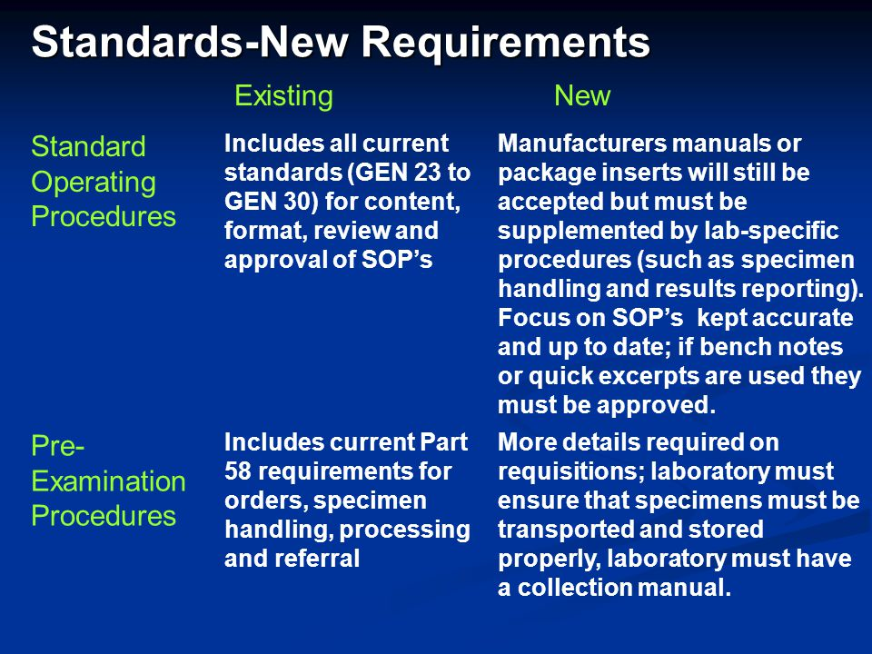 Standards-New Requirements Standard Operating Procedures Includes all current standards (GEN 23 to GEN 30) for content, format, review and approval of