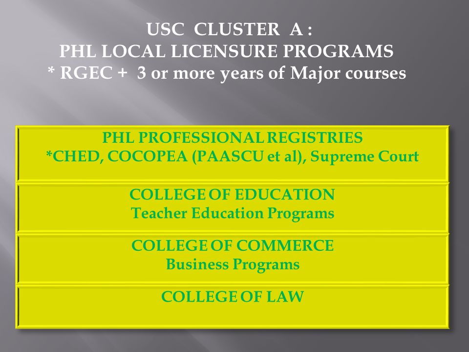 USC CLUSTER A : PHL LOCAL LICENSURE PROGRAMS * RGEC + 3 or more years of Major courses