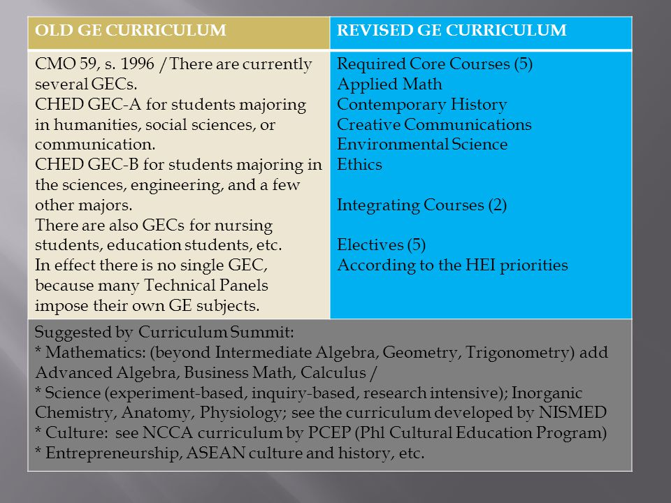 OLD GE CURRICULUMREVISED GE CURRICULUM CMO 59, s. 1996 /There are currently several GECs.