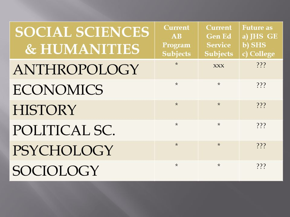 SOCIAL SCIENCES & HUMANITIES Current AB Program Subjects Current Gen Ed Service Subjects Future as a) JHS GE b) SHS c) College ANTHROPOLOGY *xxx??.