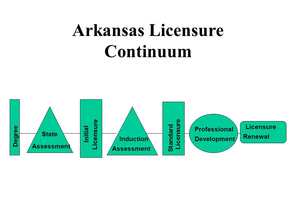 Arkansas Licensure Continuum Degree State Assessment Initial Licensure Induction Assessment Standard Licensure Professional Development Licensure Renewal
